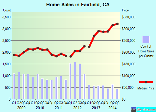 Fairfield,CA real estate house value index trend