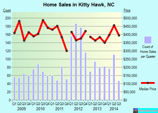 Kitty Hawk,NC real estate house value index trend