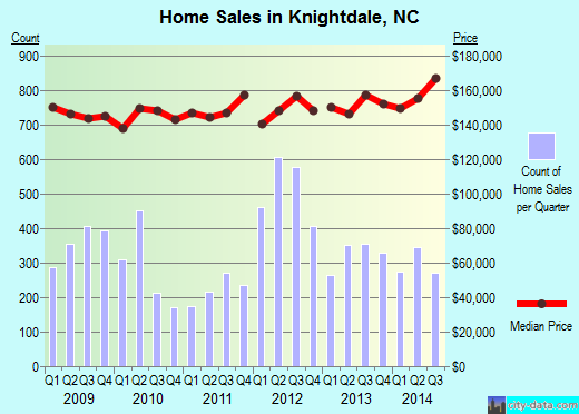 Knightdale,NC real estate house value index trend
