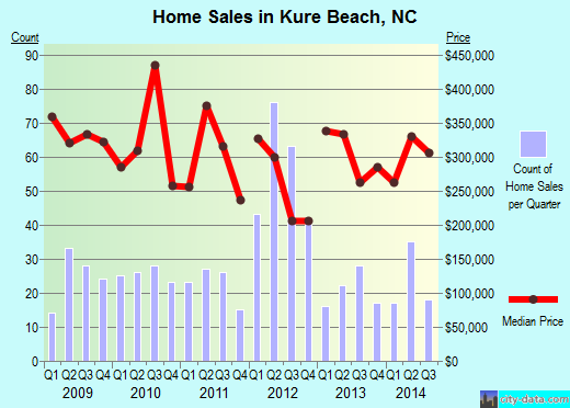 Kure Beach,NC real estate house value index trend