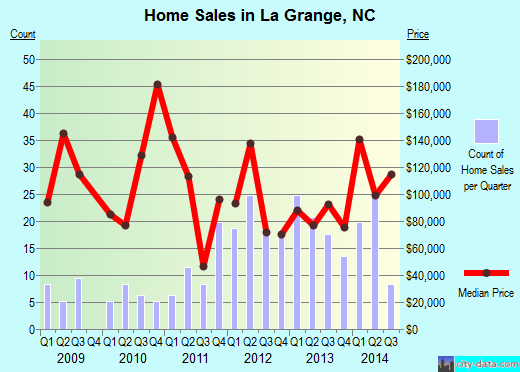 La Grange,NC index of house prices