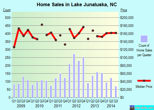Lake Junaluska,NC real estate house value index trend