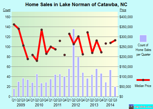 Lake Norman of Catawba,NC real estate house value index trend