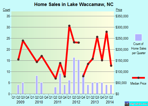 Lake Waccamaw,NC index of house prices
