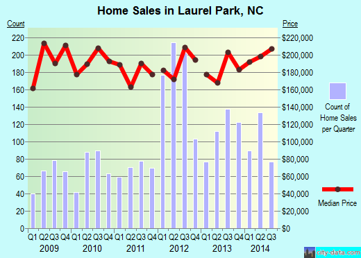 Laurel Park,NC real estate house value index trend