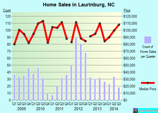 Laurinburg,NC real estate house value index trend