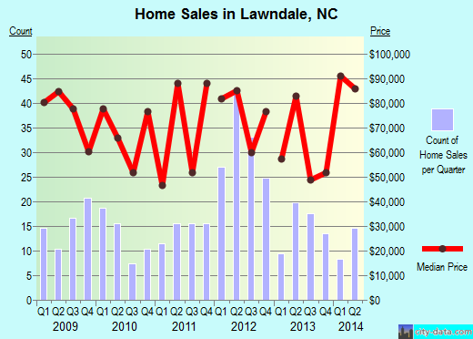 Lawndale,NC real estate house value index trend