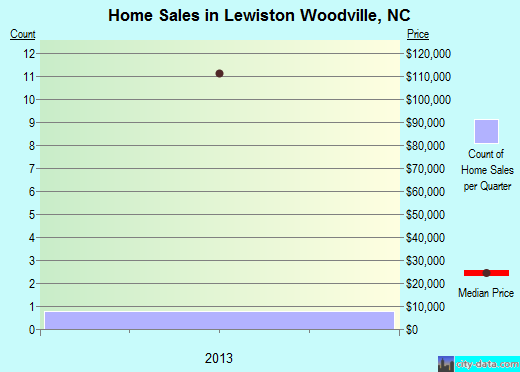 Lewiston Woodville,NC index of house prices