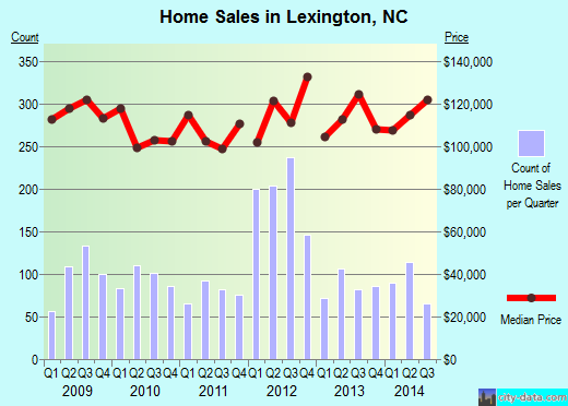 Lexington,NC real estate house value index trend