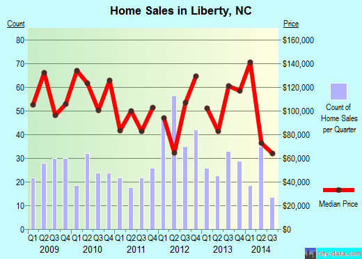 Liberty,NC real estate house value index trend