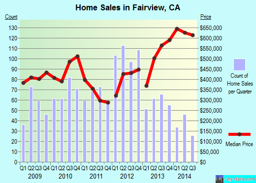 Fairview,CA real estate house value index trend