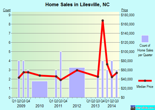 Lilesville,NC real estate house value index trend