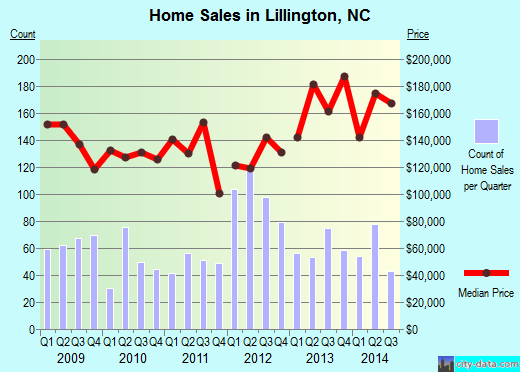 Lillington,NC real estate house value index trend