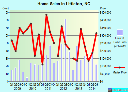 Littleton,NC real estate house value index trend