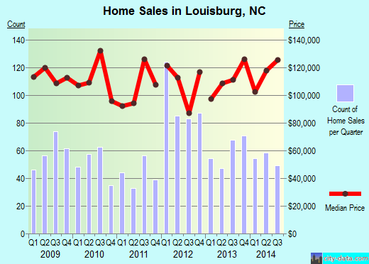 Louisburg,NC real estate house value index trend