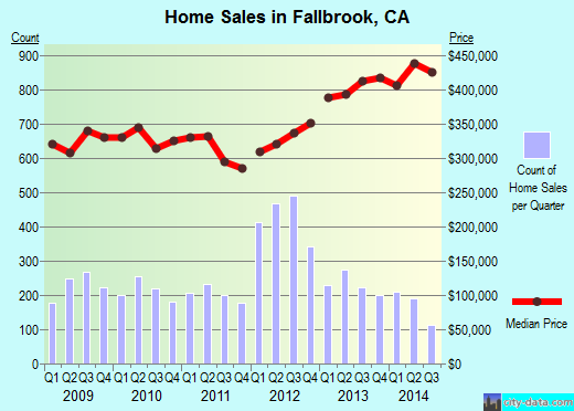 Fallbrook,CA real estate house value index trend
