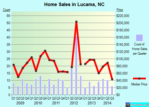 Lucama,NC real estate house value index trend