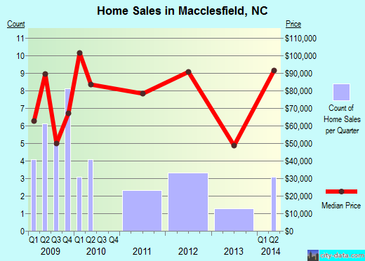 Macclesfield,NC real estate house value index trend