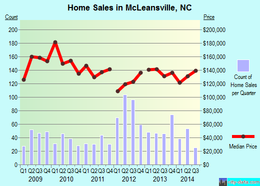 McLeansville,NC real estate house value index trend