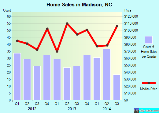 Madison,NC real estate house value index trend