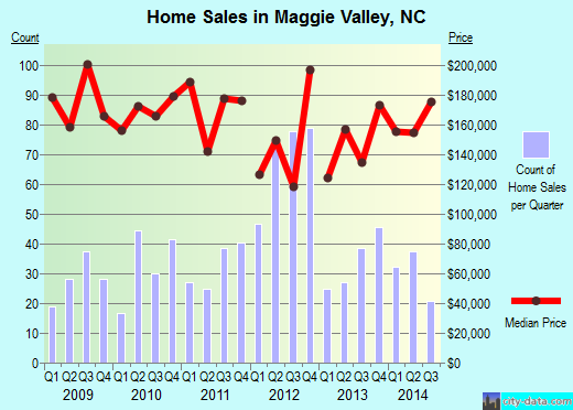 Maggie Valley,NC real estate house value index trend
