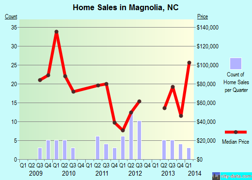 Magnolia,NC real estate house value index trend