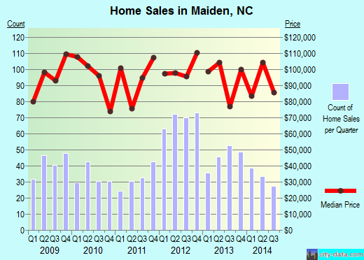 Maiden, NC index of house prices