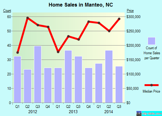 Manteo,NC real estate house value index trend