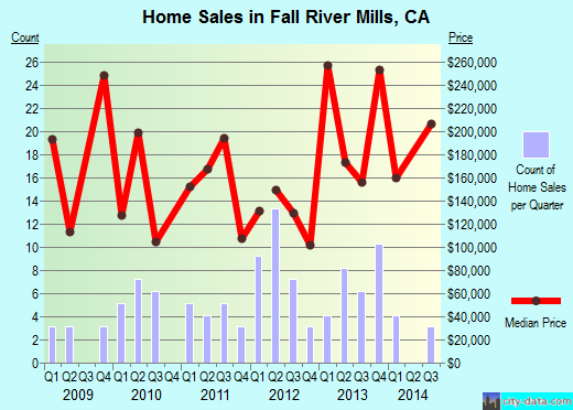 Fall River Mills,CA real estate house value index trend
