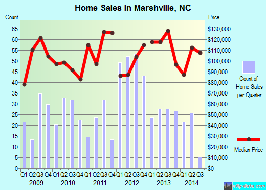 Marshville,NC real estate house value index trend