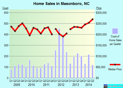 Masonboro,NC real estate house value index trend