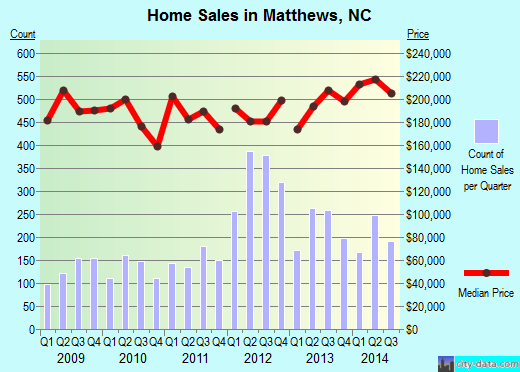 Matthews,NC real estate house value index trend