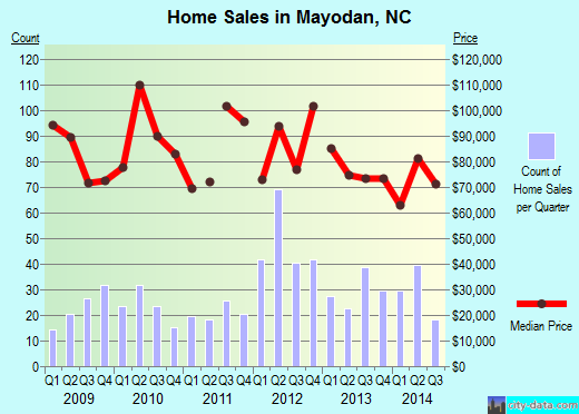 Mayodan,NC real estate house value index trend