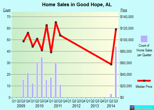 Good Hope,AL real estate house value index trend