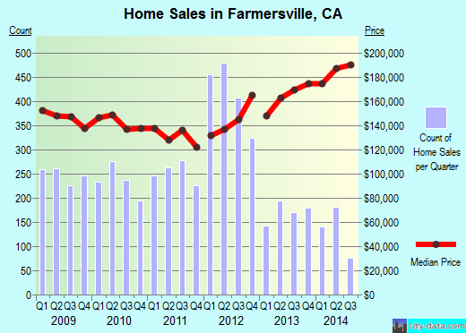 Farmersville,CA real estate house value index trend