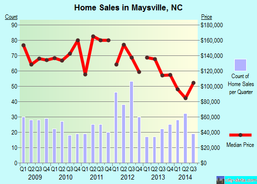 Maysville,NC real estate house value index trend