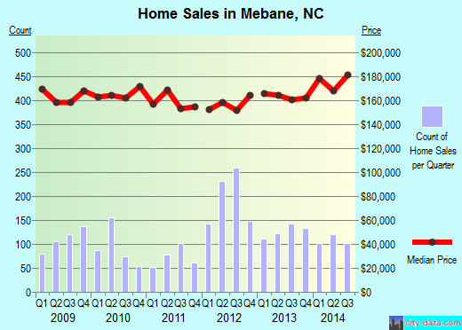 Mebane,NC real estate house value index trend