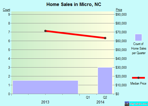 Micro,NC real estate house value index trend