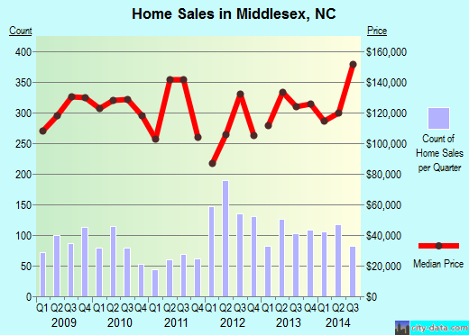 Middlesex,NC real estate house value index trend