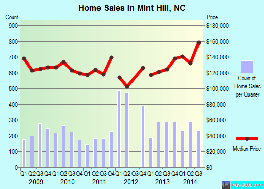 Mint Hill,NC real estate house value index trend