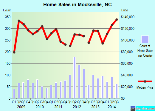 Mocksville,NC real estate house value index trend