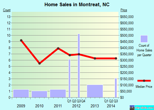 Montreat,NC real estate house value index trend