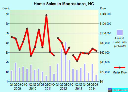 Mooresboro,NC real estate house value index trend
