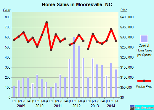 Mooresville,NC real estate house value index trend