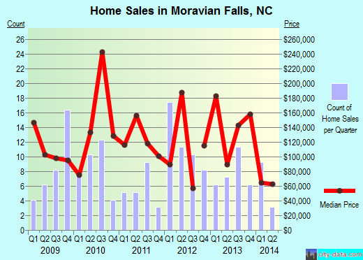 Moravian Falls,NC index of house prices