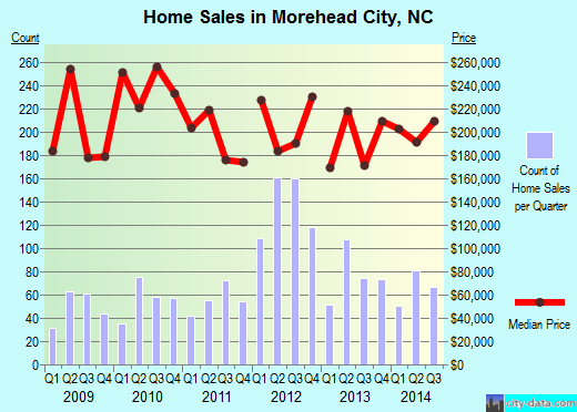 Morehead City,NC real estate house value index trend