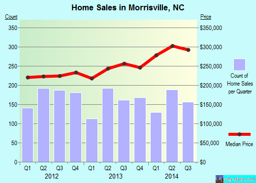 Morrisville,NC real estate house value index trend