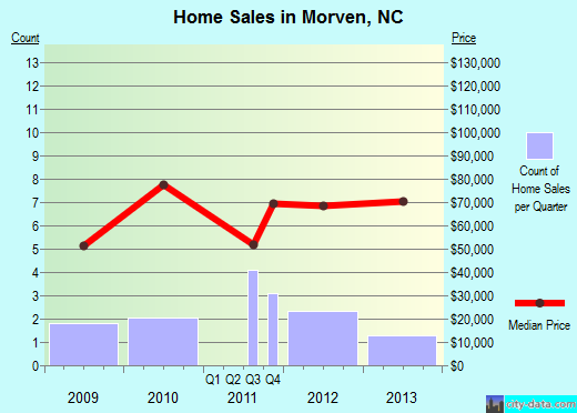 Morven,NC real estate house value index trend