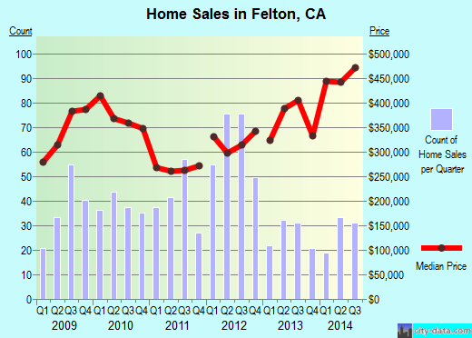 Felton,CA real estate house value index trend