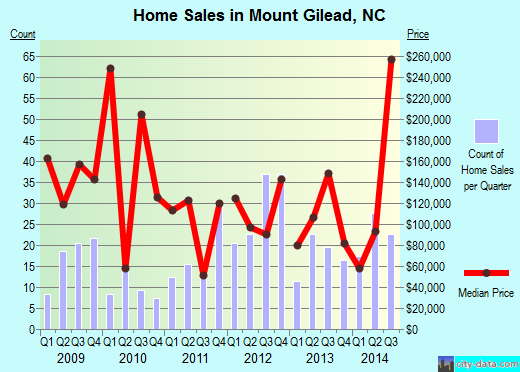 Mount Gilead,NC real estate house value index trend